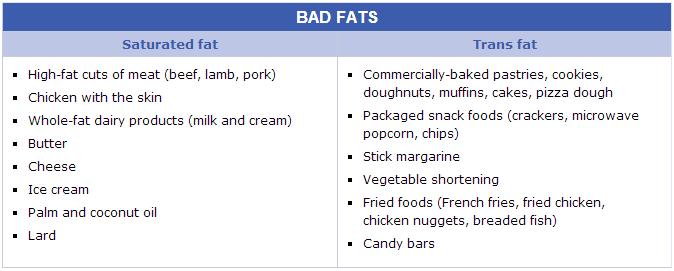 bad-fats