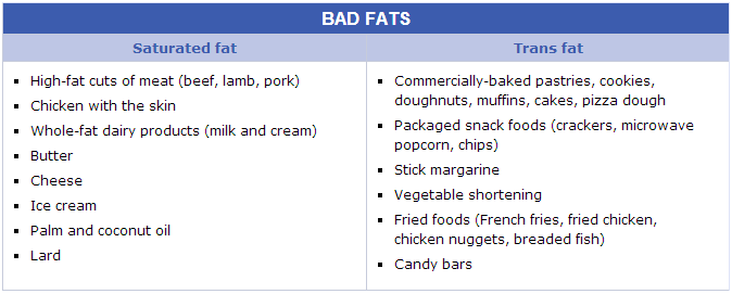 dietary guidelines for saturated fat